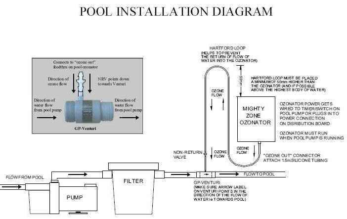 ozone generator swimming pool| jacuzzi and spa cleaner ...